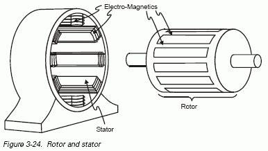 Thesis motors